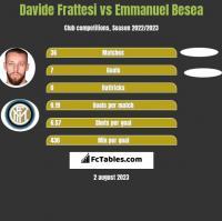 Davide Frattesi vs Emmanuel Besea h2h player stats