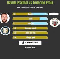 Davide Frattesi vs Federico Proia h2h player stats