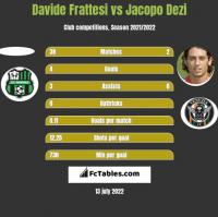 Davide Frattesi vs Jacopo Dezi h2h player stats