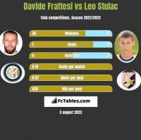 Davide Frattesi vs Leo Stulac h2h player stats
