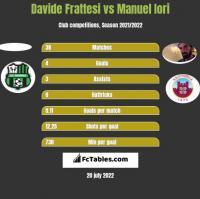 Davide Frattesi vs Manuel Iori h2h player stats