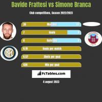 Davide Frattesi vs Simone Branca h2h player stats