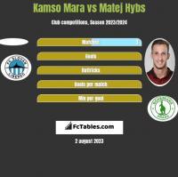 Kamso Mara vs Matej Hybs h2h player stats