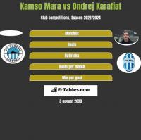 Kamso Mara vs Ondrej Karafiat h2h player stats