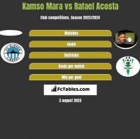Kamso Mara vs Rafael Acosta h2h player stats