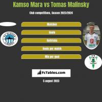 Kamso Mara vs Tomas Malinsky h2h player stats