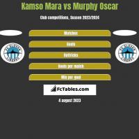 Kamso Mara vs Murphy Oscar h2h player stats