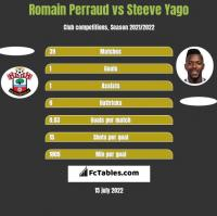 Romain Perraud vs Steeve Yago h2h player stats