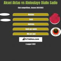 Aksel Aktas vs Abdoulaye Diallo Sadio h2h player stats