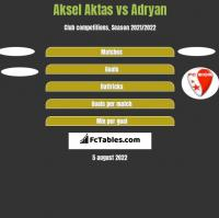 Aksel Aktas vs Adryan h2h player stats