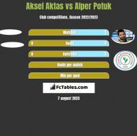 Aksel Aktas vs Alper Potuk h2h player stats