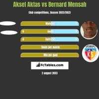 Aksel Aktas vs Bernard Mensah h2h player stats