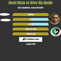 Aksel Aktas vs Brice Dja Djedje h2h player stats
