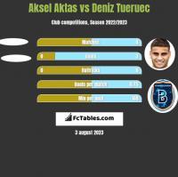 Aksel Aktas vs Deniz Tueruec h2h player stats