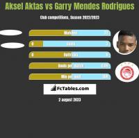 Aksel Aktas vs Garry Mendes Rodrigues h2h player stats