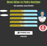 Aksel Aktas vs Pedro Henrique h2h player stats
