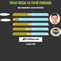 Aksel Aktas vs Ferdi Kadioglu h2h player stats