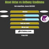 Aksel Aktas vs Anthony Uzodimma h2h player stats
