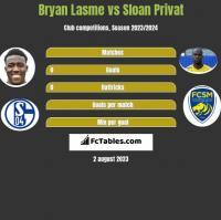 Bryan Lasme vs Sloan Privat h2h player stats