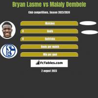 Bryan Lasme vs Malaly Dembele h2h player stats