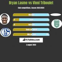 Bryan Lasme vs Vinni Triboulet h2h player stats