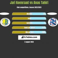Jari Koenraad vs Anas Tahiri h2h player stats