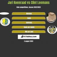 Jari Koenraad vs Clint Leemans h2h player stats