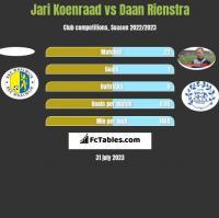 Jari Koenraad vs Daan Rienstra h2h player stats