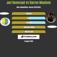 Jari Koenraad vs Darren Maatsen h2h player stats