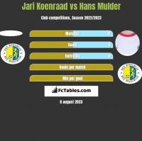Jari Koenraad vs Hans Mulder h2h player stats