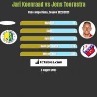 Jari Koenraad vs Jens Toornstra h2h player stats