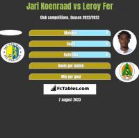 Jari Koenraad vs Leroy Fer h2h player stats