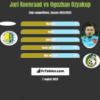 Jari Koenraad vs Oguzhan Ozyakup h2h player stats