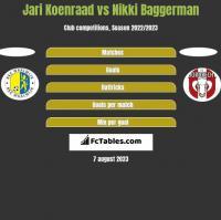 Jari Koenraad vs Nikki Baggerman h2h player stats