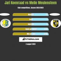 Jari Koenraad vs Melle Meulensteen h2h player stats