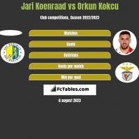 Jari Koenraad vs Orkun Kokcu h2h player stats