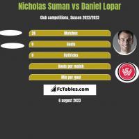 Nicholas Suman vs Daniel Lopar h2h player stats