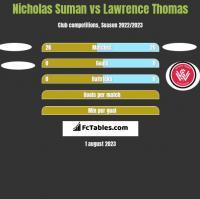 Nicholas Suman vs Lawrence Thomas h2h player stats