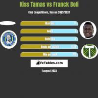 Kiss Tamas vs Franck Boli h2h player stats