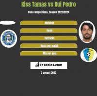 Kiss Tamas vs Rui Pedro h2h player stats