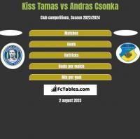 Kiss Tamas vs Andras Csonka h2h player stats