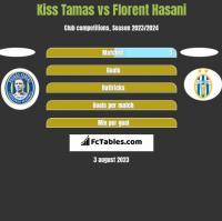 Kiss Tamas vs Florent Hasani h2h player stats