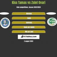 Kiss Tamas vs Zslot Ovari h2h player stats