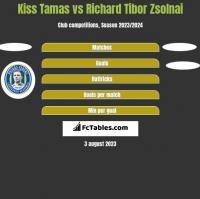 Kiss Tamas vs Richard Tibor Zsolnai h2h player stats