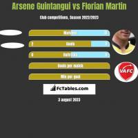 Arsene Guintangui vs Florian Martin h2h player stats