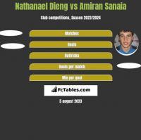 Nathanael Dieng vs Amiran Sanaia h2h player stats