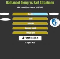 Nathanael Dieng vs Bart Straalman h2h player stats