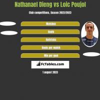 Nathanael Dieng vs Loic Poujol h2h player stats