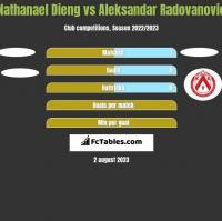 Nathanael Dieng vs Aleksandar Radovanovic h2h player stats