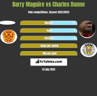 Barry Maguire vs Charles Dunne h2h player stats